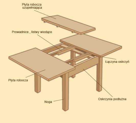 stół rozsuwany wrocław